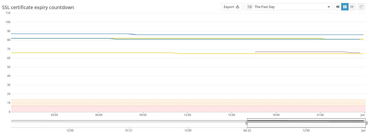 ssl-expiry-monitoring